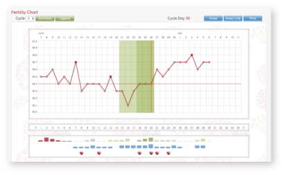 Online Fertility Chart